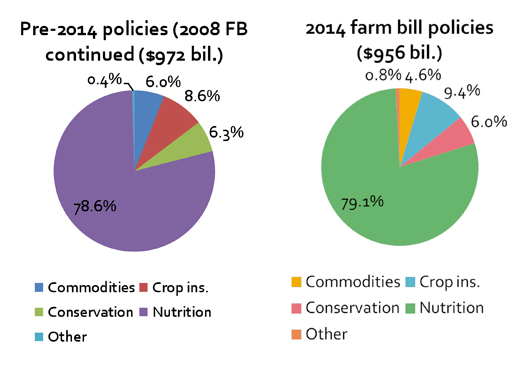 Pie charts showing farm bill spending divisions