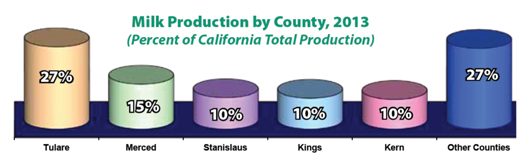 Bar graph showing milk production by county in 2013